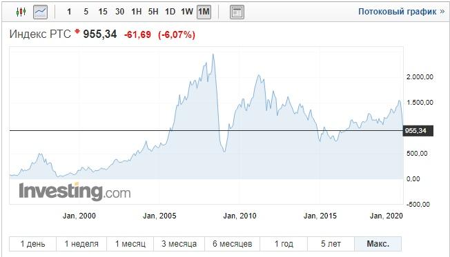 Пост для книжных инвесторов в российские акции