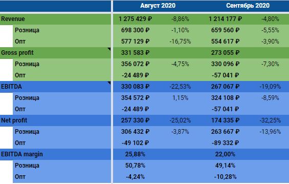 """Результаты 09.2020: """"Ждём вторую волну прибыли"""""""