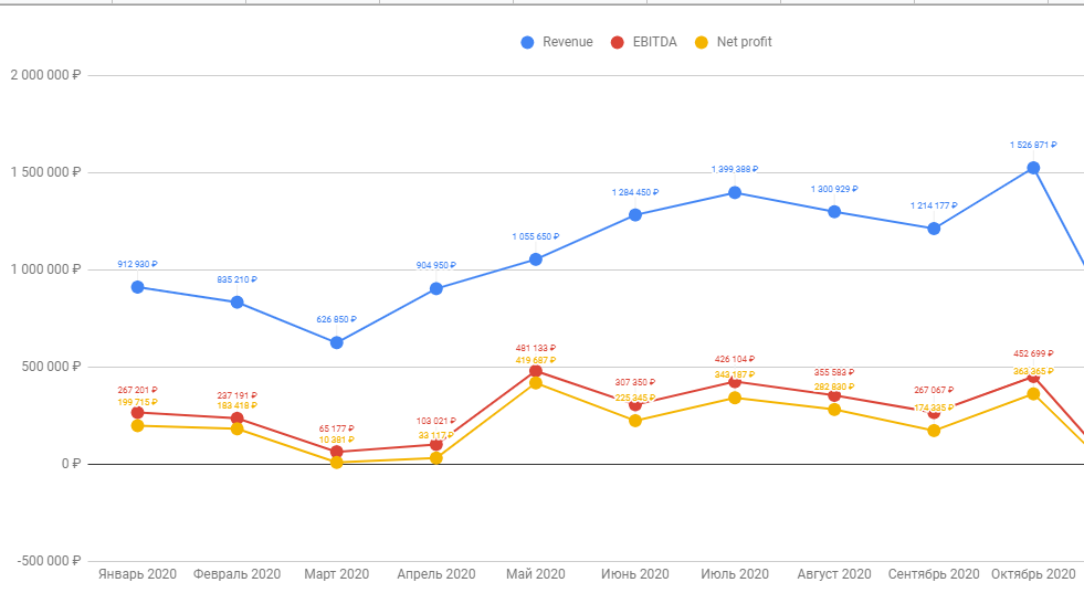 Результаты Mosdisplay за октябрь 2020: